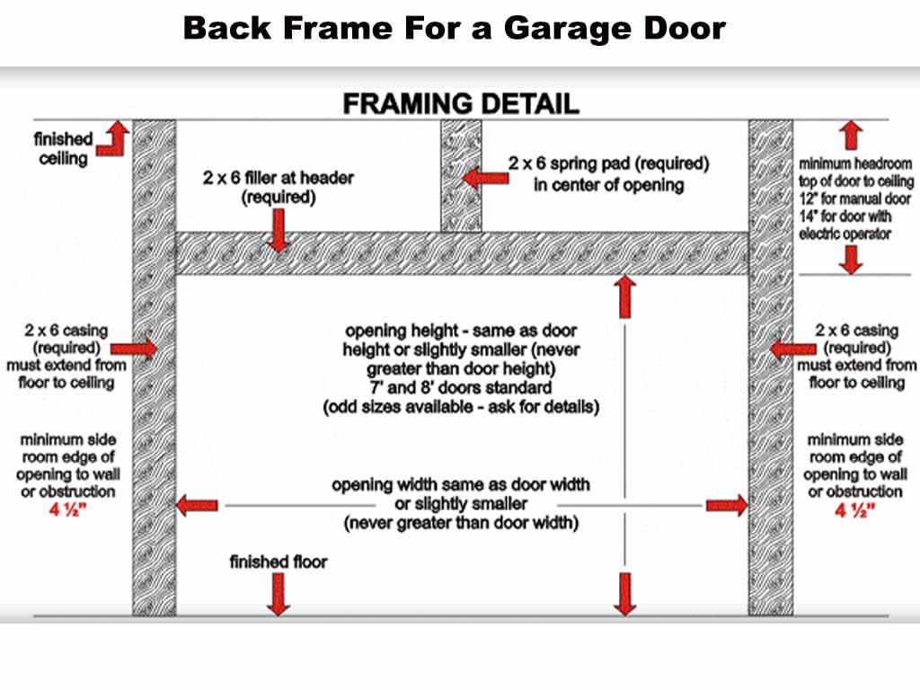 How to frame a garage door